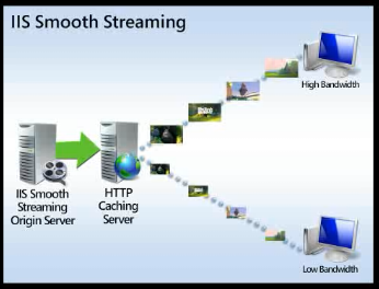 Introducing IIS Transform Manager & IIS Smooth Streaming - Stream your Media files through IIS