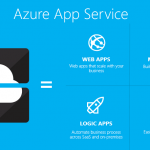 Azure App Service–create Web + Mobile + Logic + API apps with ease